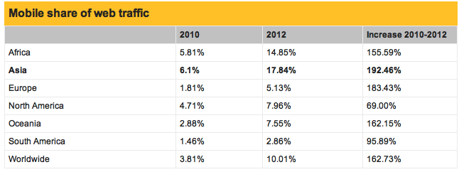 Mobile Growth Rates 2012